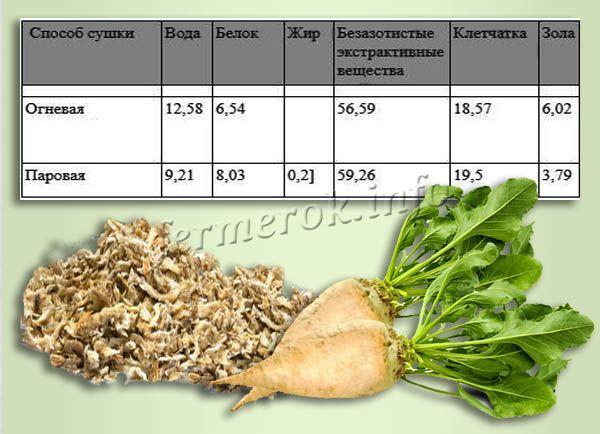 Процентный состав сушеного жома в зависимости от способа сушки по П.В. Головину