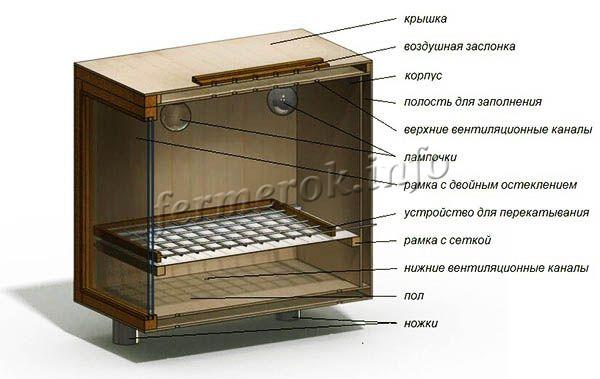Схема инкубатора для перепелов из деревянного ящика