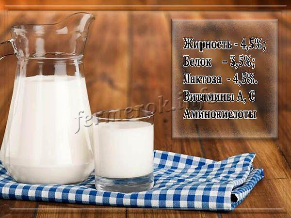 Состав молока Англо-нубийских коз
