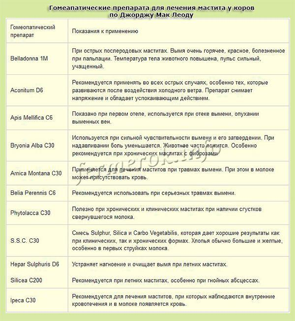 Гомеопатические препарата для лечения мастита у коров по Джорджу Мак Леоду